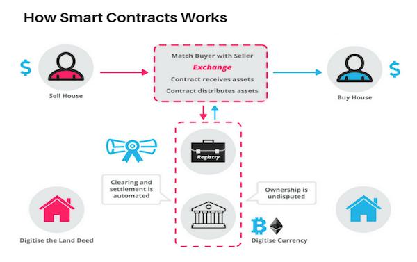 Cách hoạt động của hợp đồng thông minh - Ethereum là gì