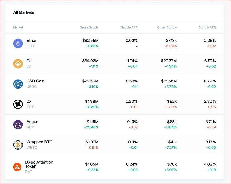 Bảng lãi suất tiết kiệm Compound Finance- gửi tiết kiệm bằng bitcoin và tiền điện tử
