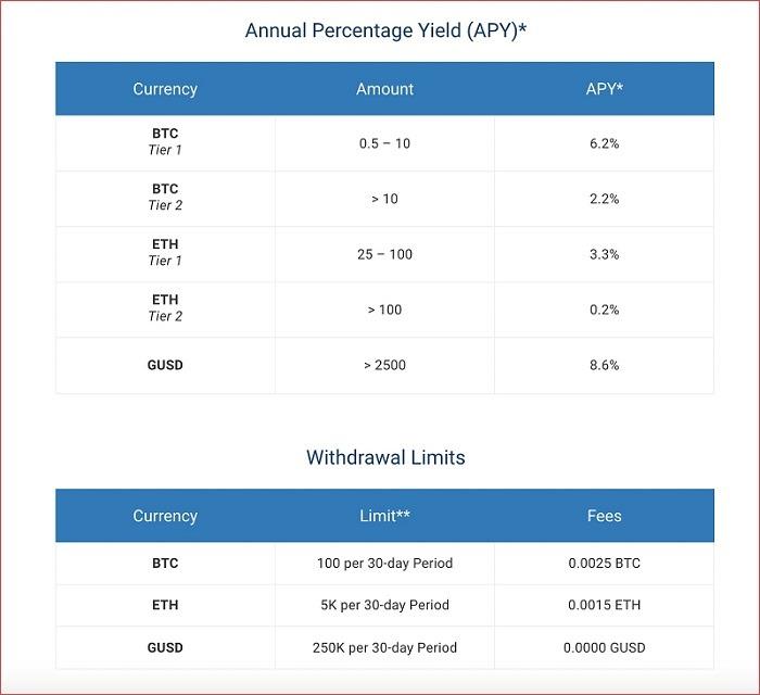 Bảng lãi suất tiền gửi BlockFi