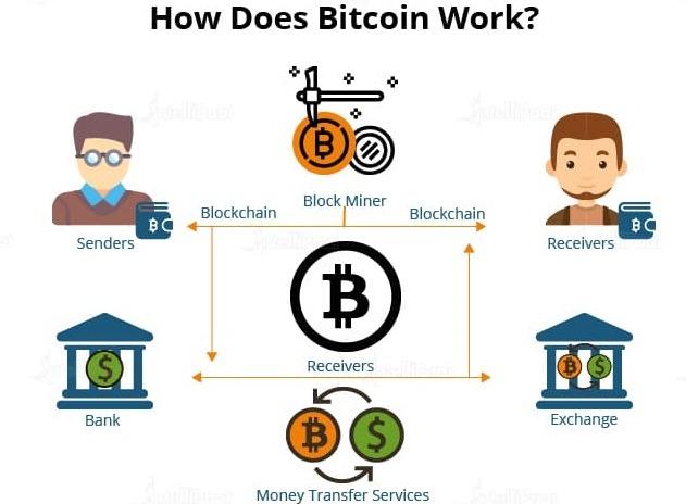 Quy trình hoạt động của Bitcoin