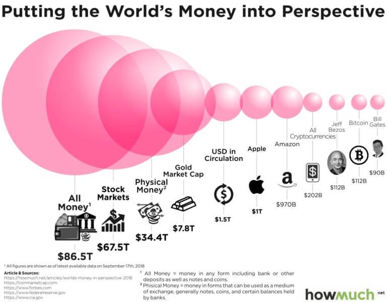 tiềm năng phát triển của thị trường Bitcoin