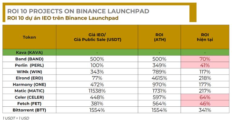 Bảng lợi nhuận một số dự án IEO trên Binance - mẹo kiếm tiền từ sàn binance cực hay
