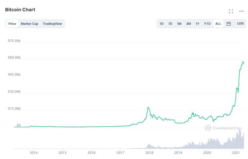 Biểu đồ tăng trường của Bitcoin